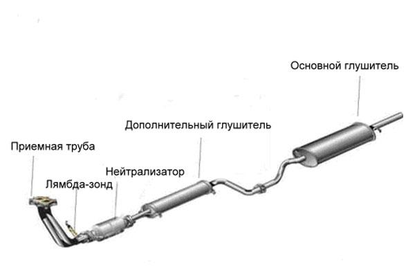 Схема выхлопной системы
